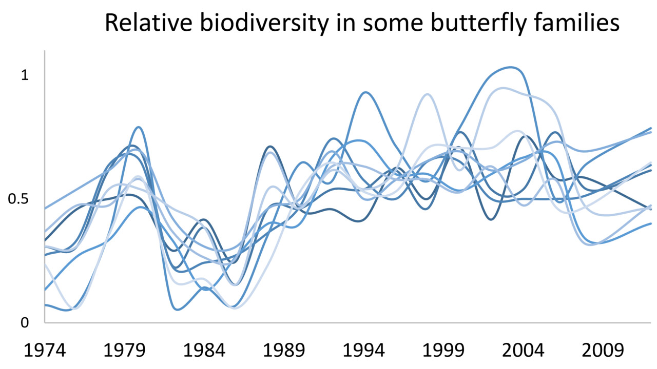Relative biodiversity across 40 years in Kiruna of some butterfly families