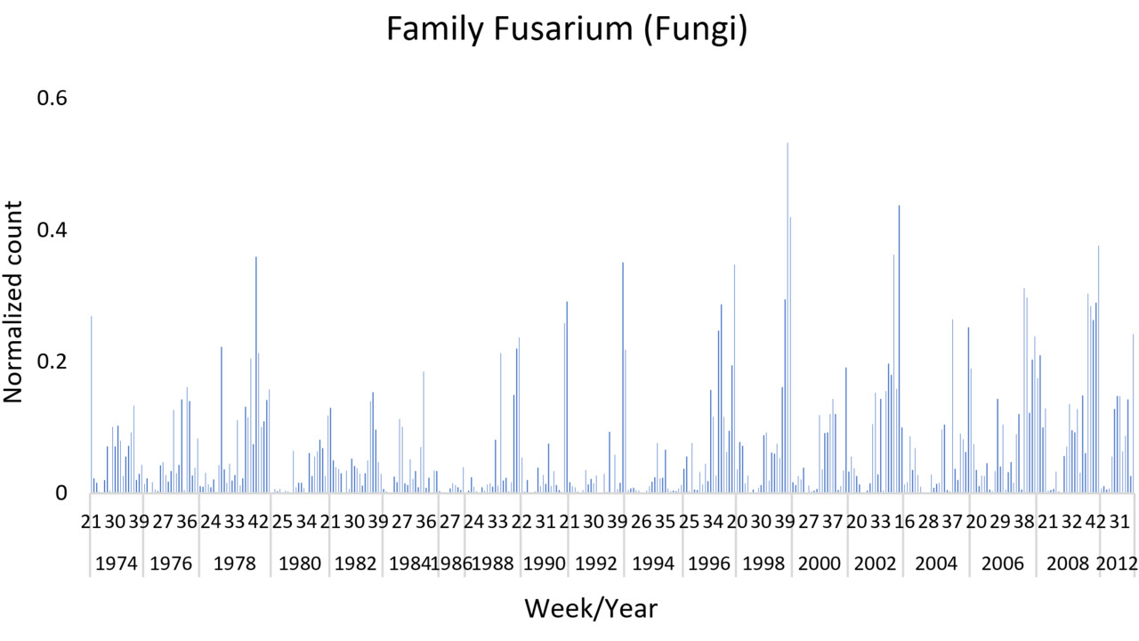 Relative abundance of Fusarium in the air across 40 years in Kiruna